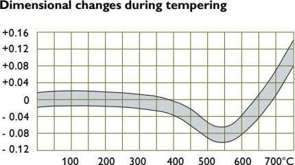 Dimensional changes during tempering +0.16 +0.12 +0.08 +0.04 0 - 0.04 - 0.08 - 0.12