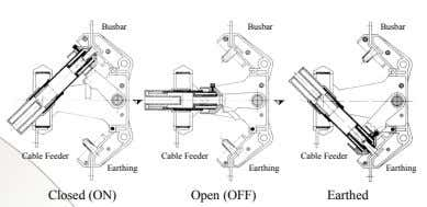 Busbar Busbar Busbar Cable Feeder Cable Feeder Cable Feeder Earthing Earthing Earthing Closed (ON) Open