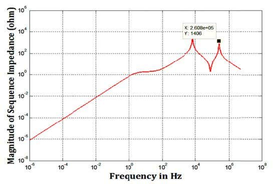 Figure 2.6: Ex ample showing impedance v s frequency res ponse Accordin g to IEEE