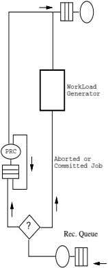 WorkLoad Generator PRC Aborted or Committed Job ? Rec. Queue