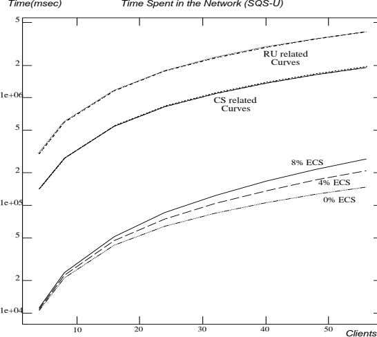 Time(msec) Time Spent in the Network (SQS-U) 5 RU related 2 Curves 1e+06 CS related