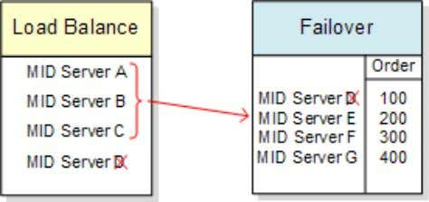 (MID Server D) is also present in a failover cluster. If MID Server D fails, MID