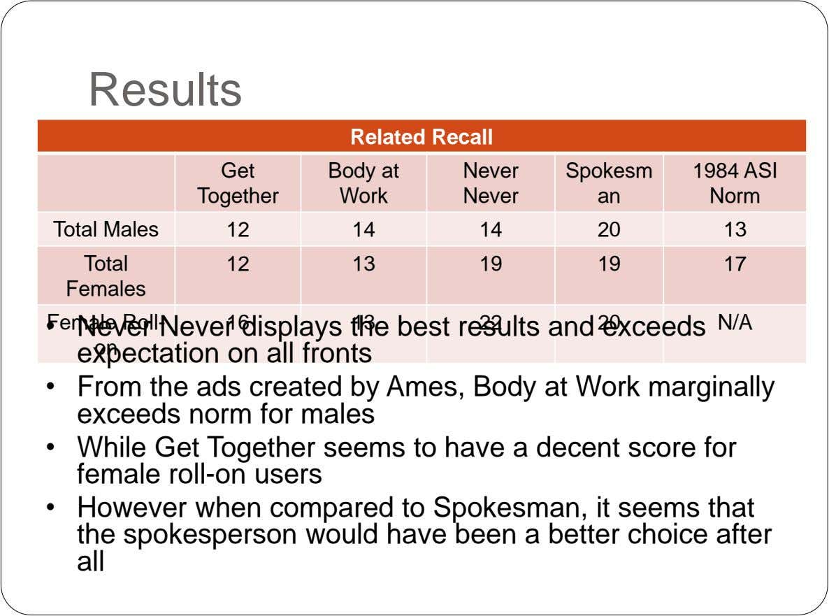 Results Related Recall Get Body at Never Spokesm 1984 ASI Together Work Never an Norm Total
