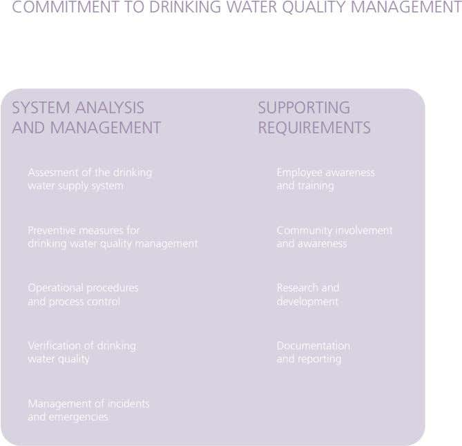 COMMITMENT TO DRINKING WATER QUALITY MANAGEMENT SYSTEM ANALYSIS AND MANAGEMENT SUPPORTING REQUIREMENTS Assesment of the drinking