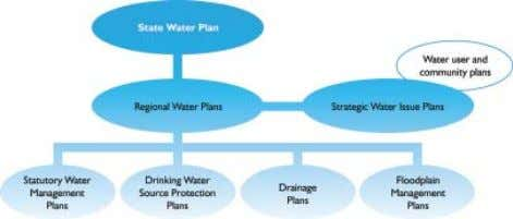 Effective management of water helps to provide essential water services to the community while preserving the
