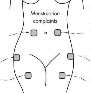 Menstruation complaints