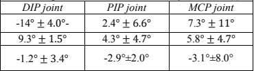 extension( ° ) PIP joint DIP joint MCP joint Mech-I -14 ° ± 4.0° - 2.4