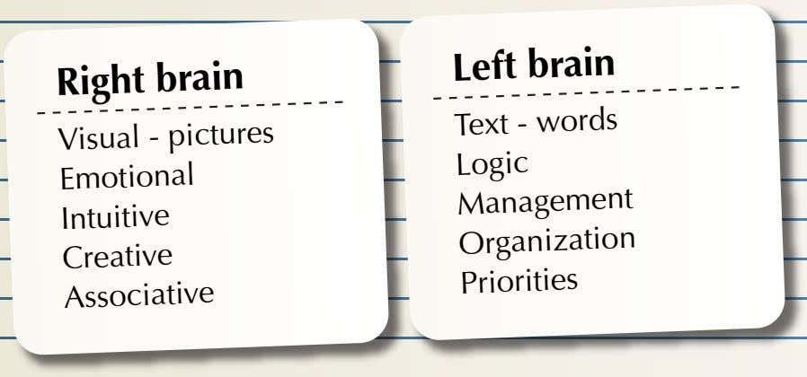 Right brain Left brain Visual - pictures Emotional Intuitive Creative Associative Text - words Logic