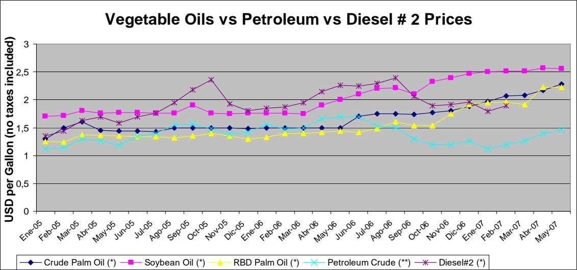 Vegetable Oils vs Petroleum vs Diesel # 2 Prices 3 2,5 2 1,5 1 0,5