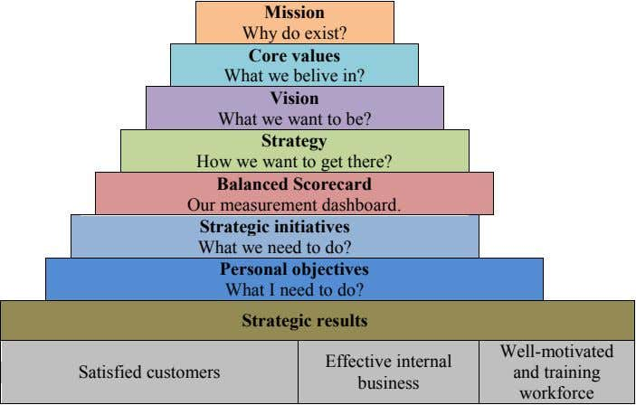 Mission Why do exist? Core values What we belive in? Vision What we want to