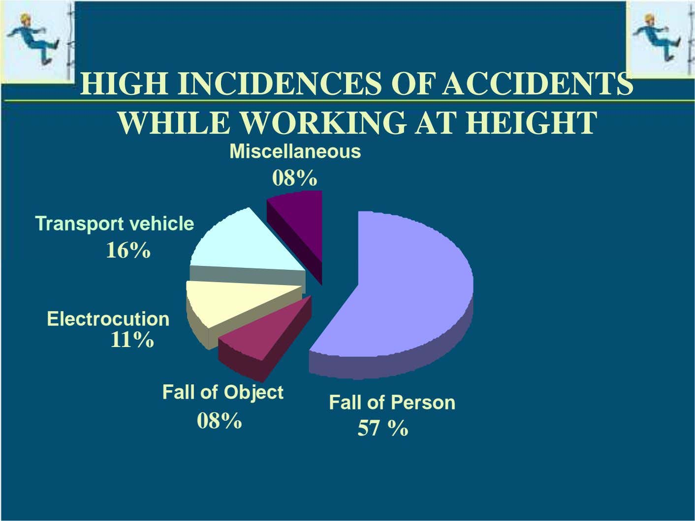 HIGH INCIDENCES OF ACCIDENTS WHILE WORKING AT HEIGHT Miscellaneous 08% Transport vehicle 16% Electrocution 11%