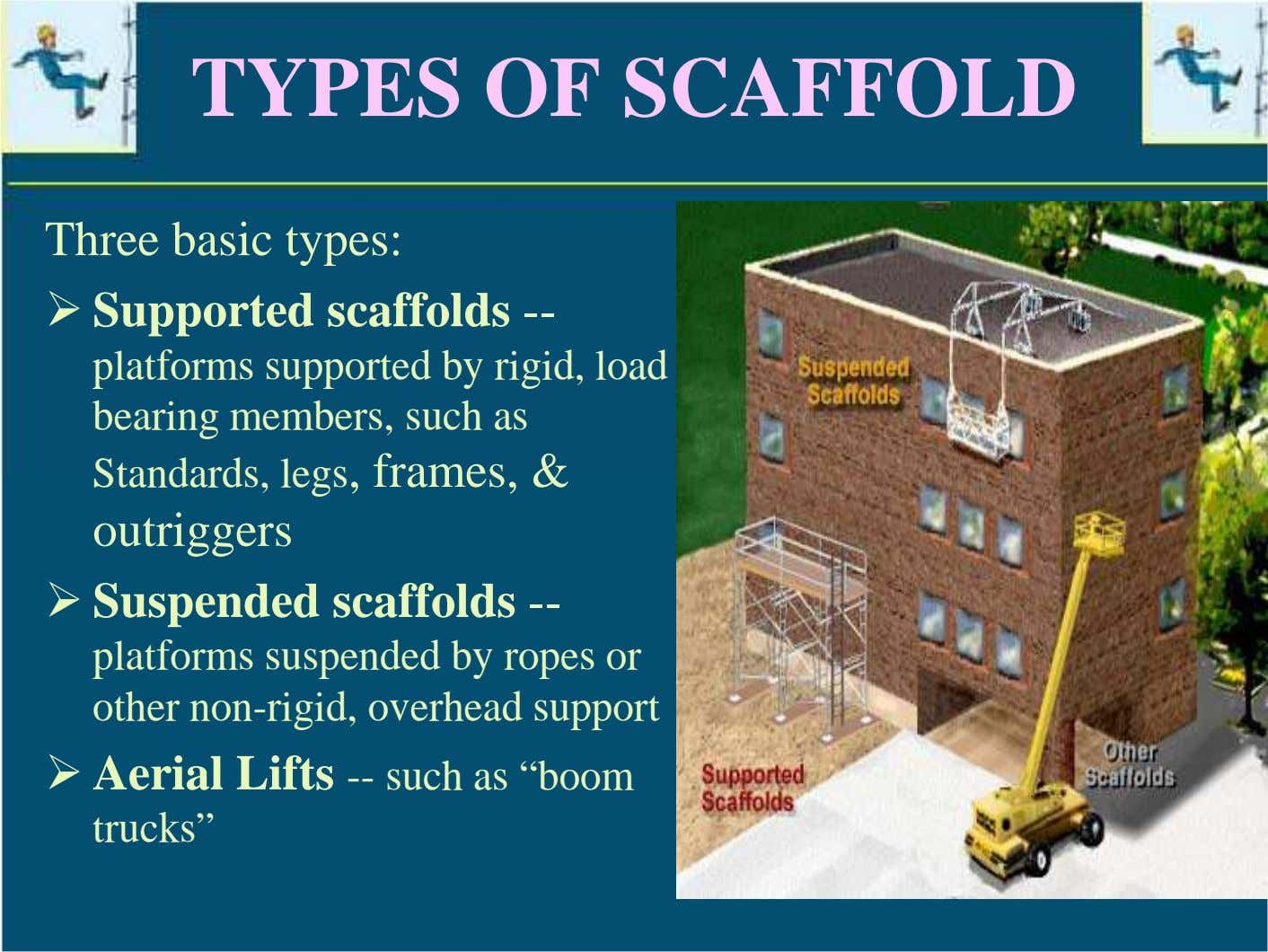 TYPES OF SCAFFOLD Three basic types: Supported scaffolds -- platforms supported by rigid, load bearing