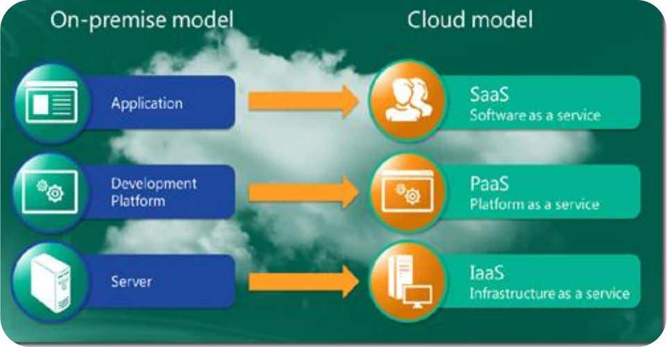 On-Premise  Cloud Model
