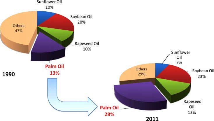and Sustainable Energy Reviews 26 (2013) 717 – 726 Fig. 1. World oil and fat production