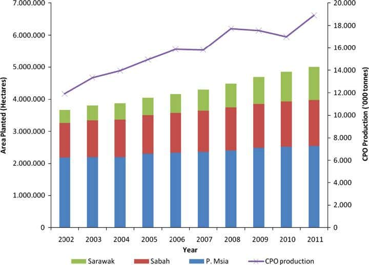 palm oil mills in Malaysia from 1999 to 2011 [11 , 12 ]. Fig. 3. Oil