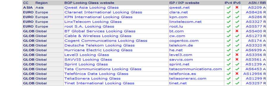 looking glasses here ‒ http://www.bgp4.as/looking-glasses BRKRST-3320 © 2012 Cisco and/or its affiliates. All rights
