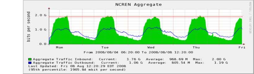 data from various network devices ‒ http://www.cacti.net/ BRKRST-3320 © 2012 Cisco and/or its affiliates. All rights