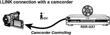 i.LINK connection with a camcorder VR VIDEO RDR-GX7 Camcorder Controlling