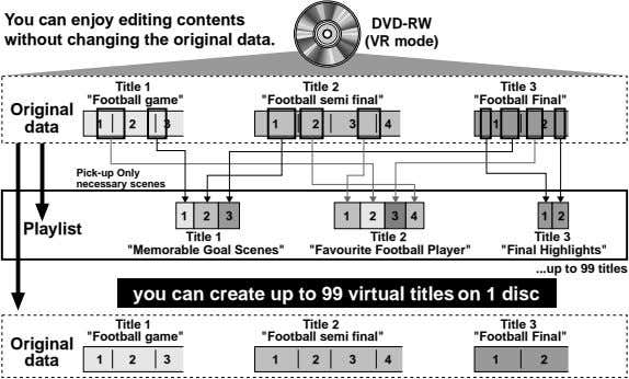 You can enjoy editing contents without changing the original data. DVD-RW (VR mode) Title 1