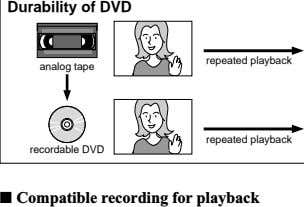 Durability of DVD repeated playback analog tape repeated playback recordable DVD ■ Compatible recording for