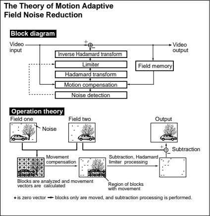 The Theory of Motion Adaptive Field Noise Reduction Block diagram Video Video input output Inverse
