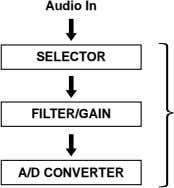 Audio In SELECTOR FILTER/GAIN A/D CONVERTER
