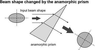 Beam shape changed by the anamorphic prism Input beam shape anamorphic prism