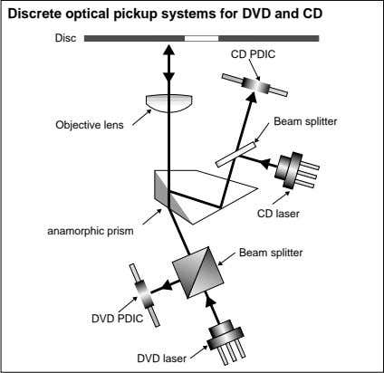 Discrete optical pickup systems for DVD and CD Disc CD PDIC Beam splitter Objective lens
