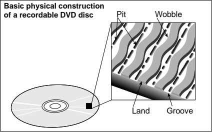 Basic physical construction of a recordable DVD disc Pit Wobble Land Groove