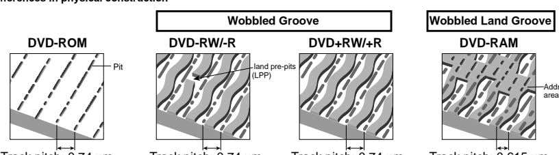 Wobbled Groove Wobbled Land Groove DVD-ROM DVD-RW/-R DVD+RW/+R DVD-RAM Pit land pre-pits (LPP) area