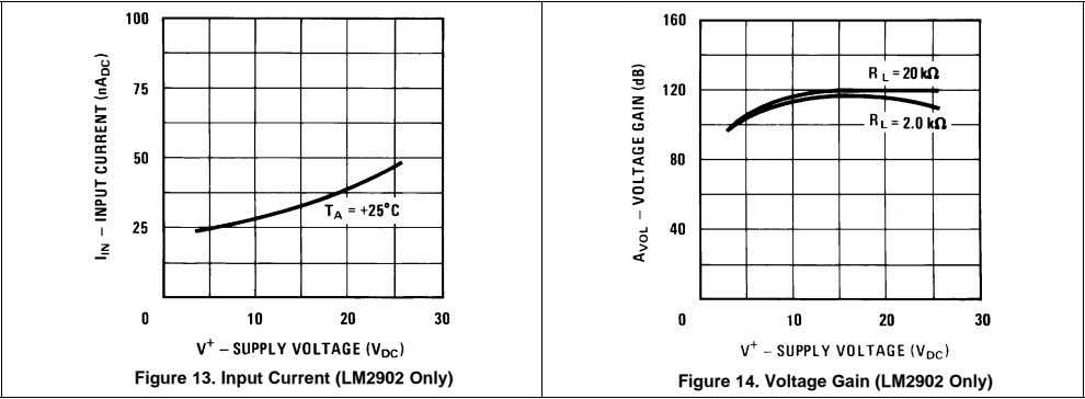 Figure 13. Input Current (LM2902 Only) Figure 14. Voltage Gain (LM2902 Only)