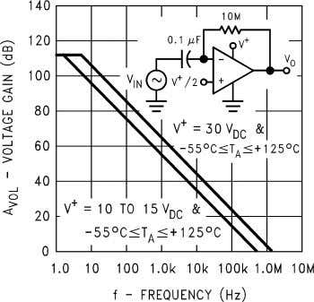 Current Figure 3. Supply Current Figure 4. Voltage Gain Figure 5. Open Loop Frequency Response Figure