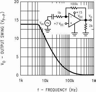 Figure 8. Voltage Follower Pulse Response (Small Signal) Figure 9. Large Signal Frequency Response Figure 10.