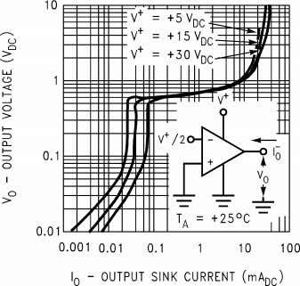 Figure 10. Output Characteristics Current Sourcing Figure 11. Output Characteristics Current Sinking Figure