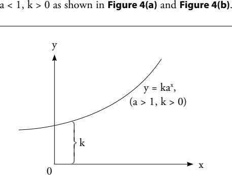 a < 1, k > 0 as shown in Figure 4(a) and Figure 4(b). y