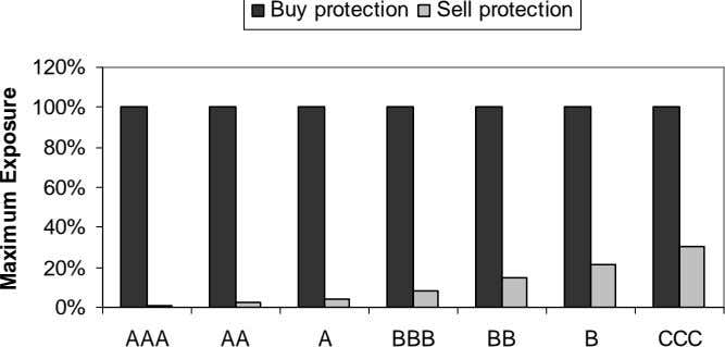 Buy protection Sell protection 120% 100% 80% 60% 40% 20% 0% AAA AA A BBB
