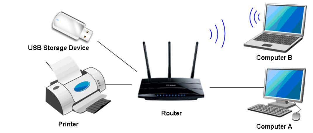 that are connected to the Router. Typical Topology Note: (1) The client utility TP-LINK USB Printer