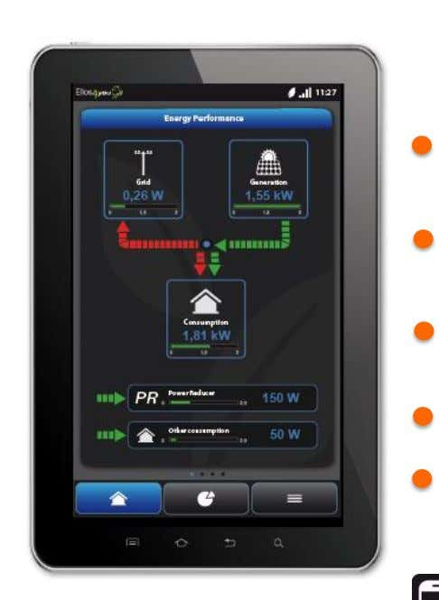 Key Features & Benefits More than just FREE hot water! Full monitoring of generation, grid exchange,