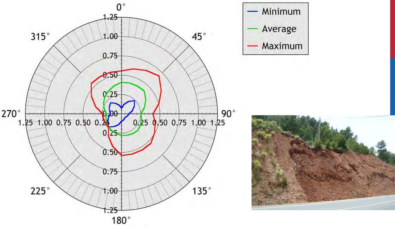 Weathering intensity rate Weathering intensity rates R(appWE) for Middle Muschelkalk, siltstone, versus slope