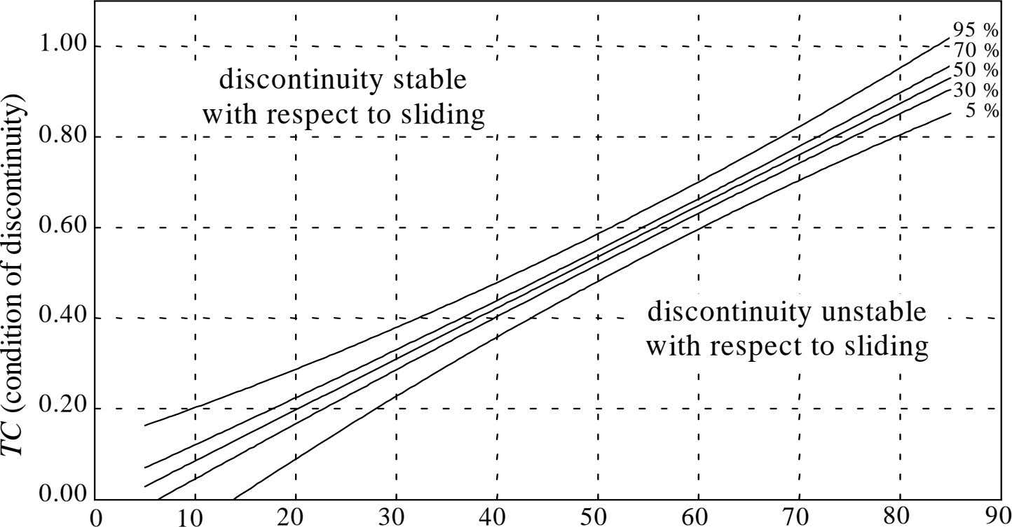 95 % 1.00 70 % 50 % discontinuity stable with respect to sliding 30 %