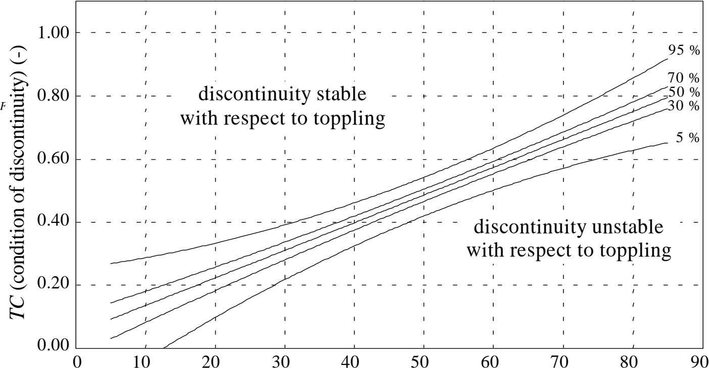 1.00 95 % 70 % 0.80 50 % Fig. 9. Toppling criterion. discontinuity stable with