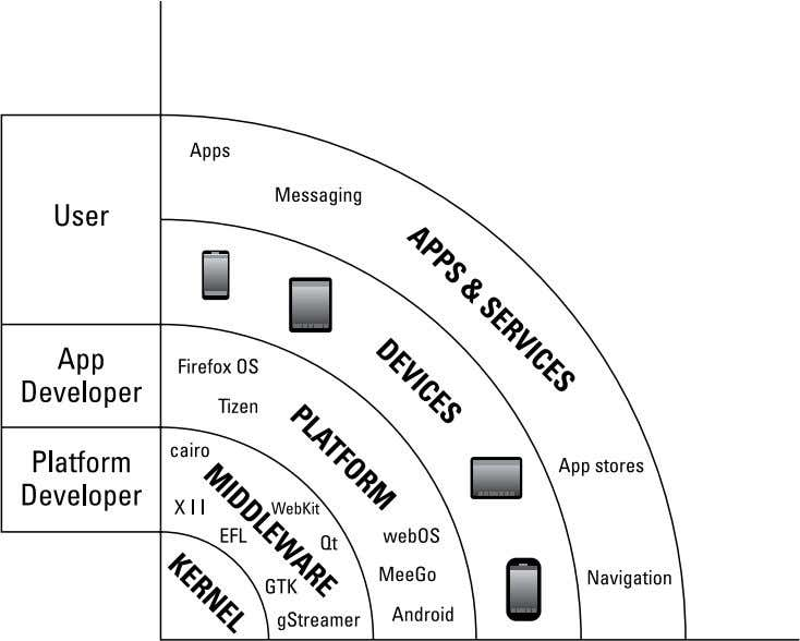 you how Tizen fits in to the mobile open source landscape. Figure 1-1: Different perspectives on