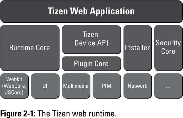 Figure 2-1: The Tizen web runtime.
