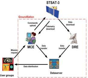 of four low earth orbit micro satellites since 1992. Fig. 2. The basic operational concept of
