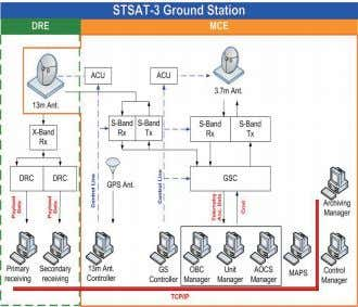 for their security. 2.2 Architecture of the ground station KyungHee Kim Ground Station Design for STSAT-3