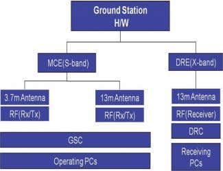 As illustrated in Fig. 8, the software system consists of, Fig. 6. The ground station architecture.