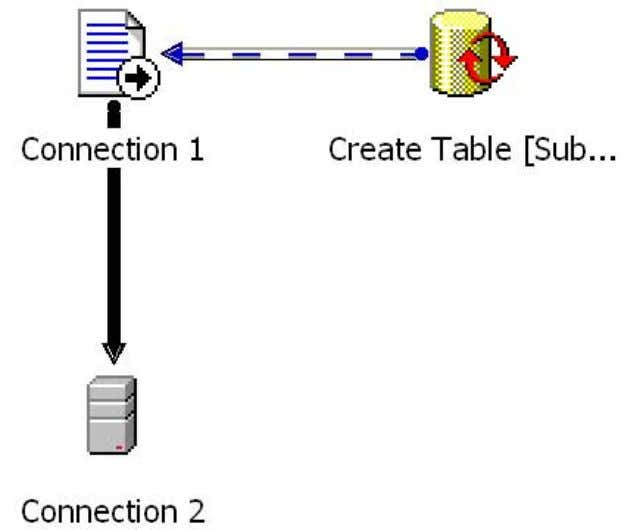 Here is a graphical design of one of the DTS packages: This package starts with the