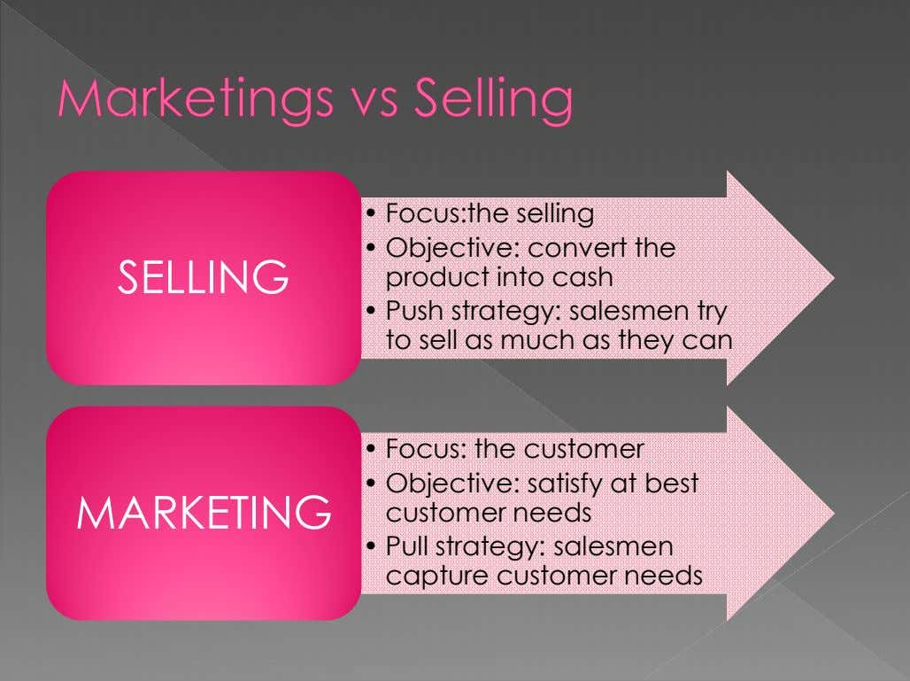 • Focus:the selling SELLINGSELLING • Objective: convert the product into cash • Push strategy: salesmen