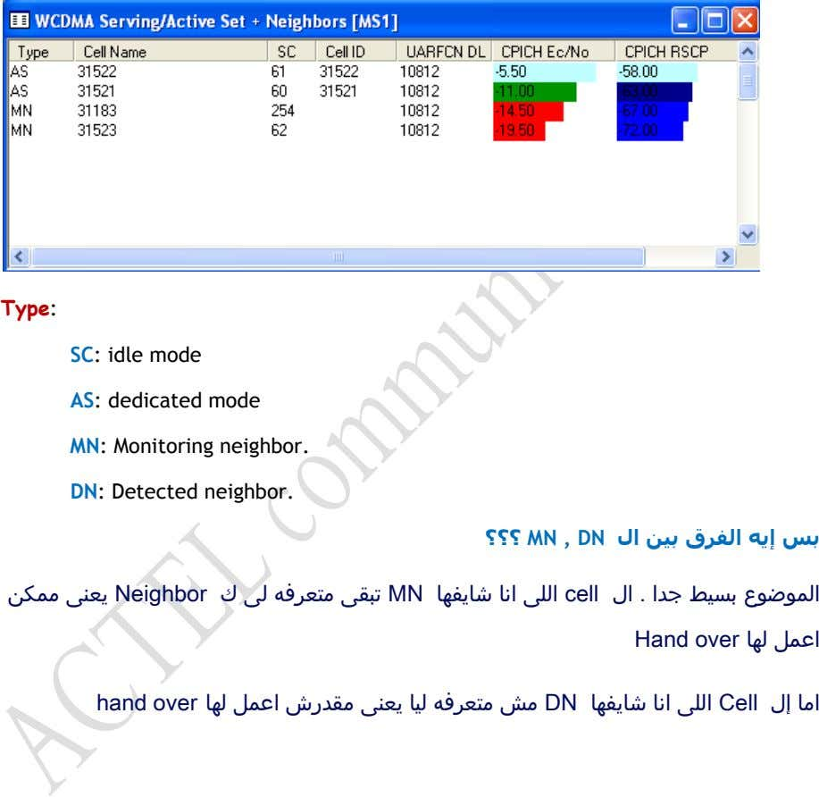 Type: SC: idle mode AS: dedicated mode MN: Monitoring neighbor. DN: Detected neighbor. ؟؟؟ MN
