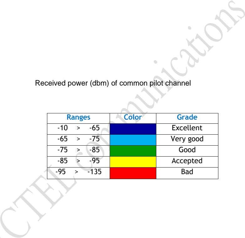 Received power (dbm) of common pilot channel Ranges Color Grade -10 > -65 Excellent -65